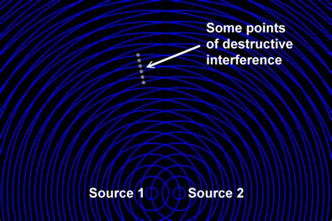 Two Source Wave Interference 2D | Zona Land Education