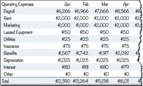 create  expense budget bplans