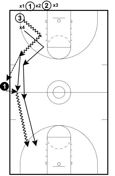 kansas  continuous drill ebasketball coach members