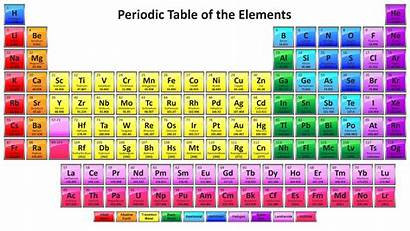 Periodic Table 118 Elements Element Names Colorful