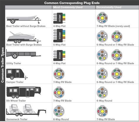 7 way blade trailer wiring diagram wiring diagram and hernes