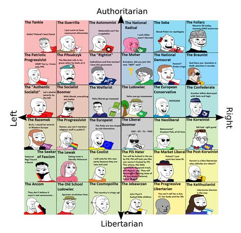The Political Compass But Its Polish Politicalcompassmemes