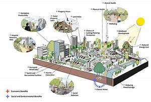 Green Infrastructure Diagram