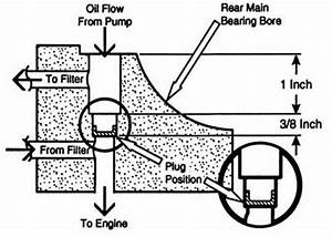 1955 1996 chevy small block performance guide oiling With is the oil flow diagram for a small block chevy