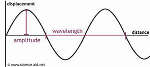 Year 12 - Waves