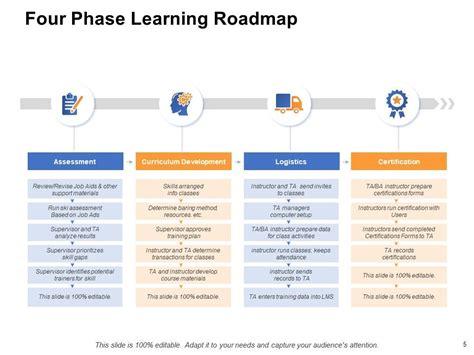 corporate training plan powerpoint