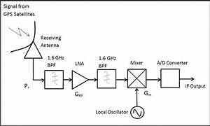 2  Block Diagram Of Equivalent Model Of Designed Gps Rf