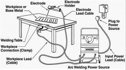 Welding Machine Smaw Parts Stick Arc Electrode