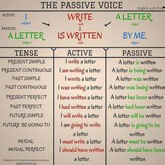passive voice images english lessons learn