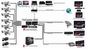 Professional Live Webcasting Service Provider  Hd Multi
