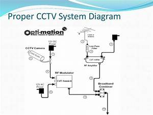 Security Camera Bangladesh Best Cctv Camera Installation