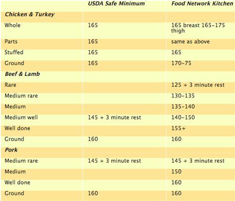 pork temperature done meat and poultry temperature guide poultry meat and lambs