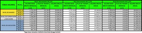 tabla salarial ccoo catalu 241 a