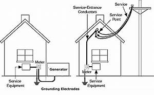 local 481 gfci workshop curriculum With generator grounding