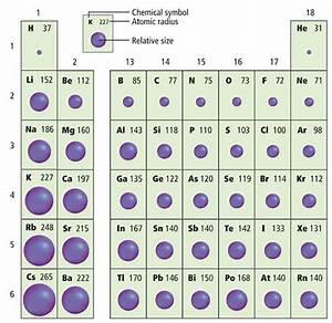 NEW IONIC RADIUS ON THE PERIODIC TABLE | Periodic