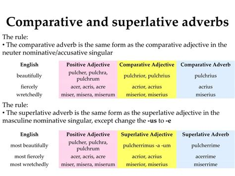 Ppt  Comparison Of Adjectives Comparison Of Adverbs Powerpoint Presentation Id394279