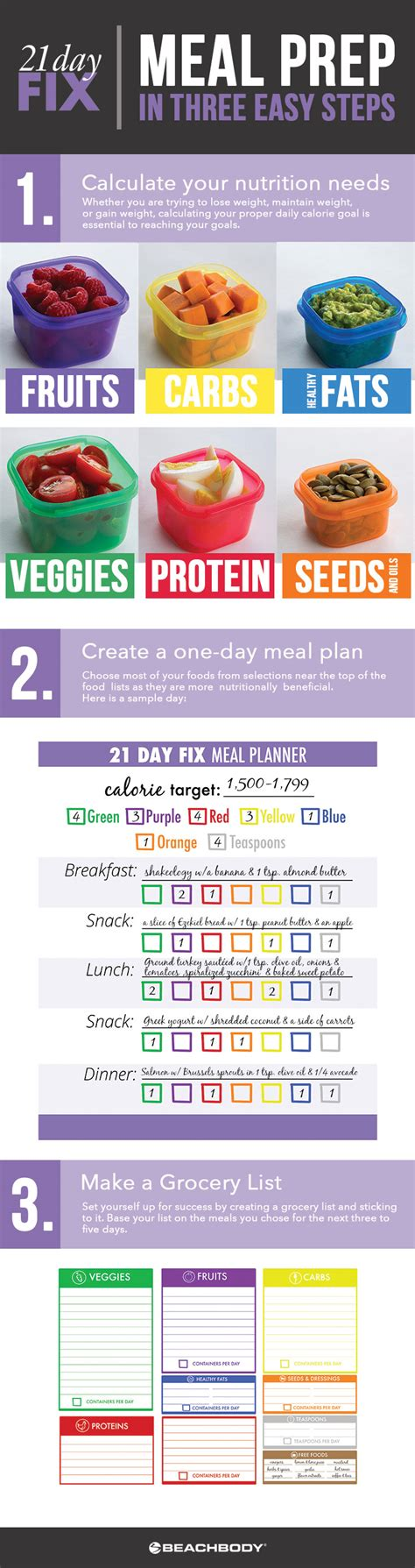 steps  successful  day fix meal planning