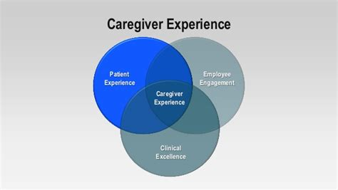 Caregiver Experience by Leading The Customer Experience Revolution Baystate
