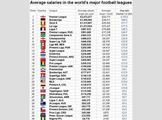 Average salaries from major world football leagues