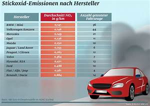 Mercedes Benz Diesel Skandal : der abgas skandal ist kein rein deutsches problem ~ Kayakingforconservation.com Haus und Dekorationen