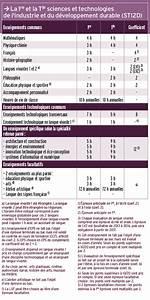 Bts Après Bac Sti2d : la s rie sti2d bac sti2d sin bastia ~ Medecine-chirurgie-esthetiques.com Avis de Voitures