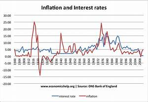History of Inflation in UK | Economics Help