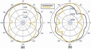 Horizontal And Vertical Radiation Patterns Of  A  Micaz