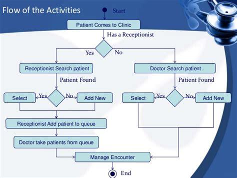 electronic health record system  sri lankan general