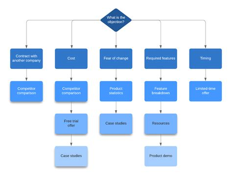 Flow Acura Service by What Is The 7 Step Sales Process Lucidchart