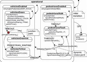 Introduction To Hierarchical State Machines  Hsms