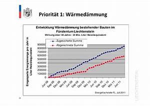 Wärmedämmung Berechnen : pr sentation energiefachstelle liechtenstein ~ Themetempest.com Abrechnung
