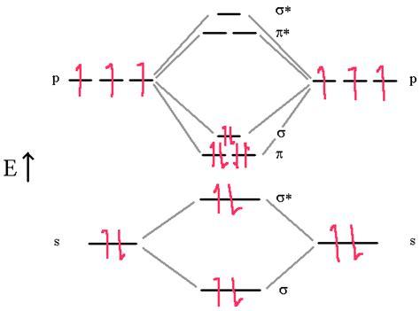 Paramagnetic Molecular Orbital Diagram by Molecular Structure Atomic Orbitals