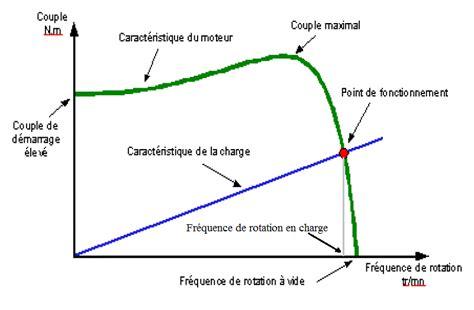 puissance d une le r 233 duction d une vitesse angulaire par darkmodem page 1