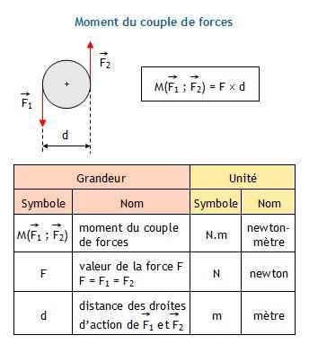 puissance d une le calculer la puissance d un de forces connaissant la fr 233 quence de rotation ou la vitesse