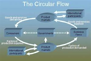 Circular Flow In An Open Economy Free Essays