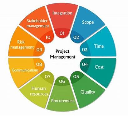 Project Management Knowledge Areas Ten Thinking Creative