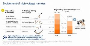 Electric And Automated Driving Impact The Cable Harness