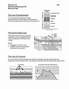 The Law Of Superposition The Cross