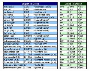 Metric To English Conversion Chart