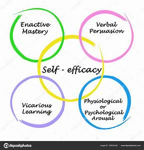 Diagram Of Self