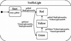 Traffic Light Behavior