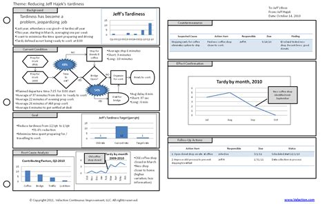 template      lean forms