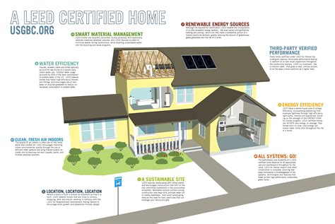 Leed House Plans by This Diagram Shows A Descriptive Picture Of A Usgbc Leed