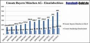 Erlös Berechnen : finanzbilanz bayern m nchen ~ Themetempest.com Abrechnung