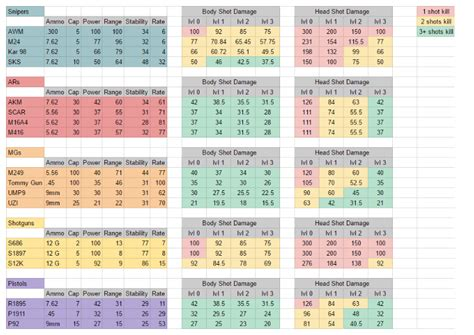 pubg damage chart chart of damage each weapons does lethal damage etc