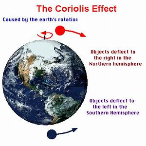 What Is The Coriolis Effect  How Does Coriolis Effect Work
