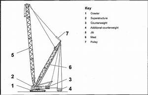 What Are The Risks Associated With Operating Large Cranes
