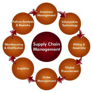 images  supply chain management concepts