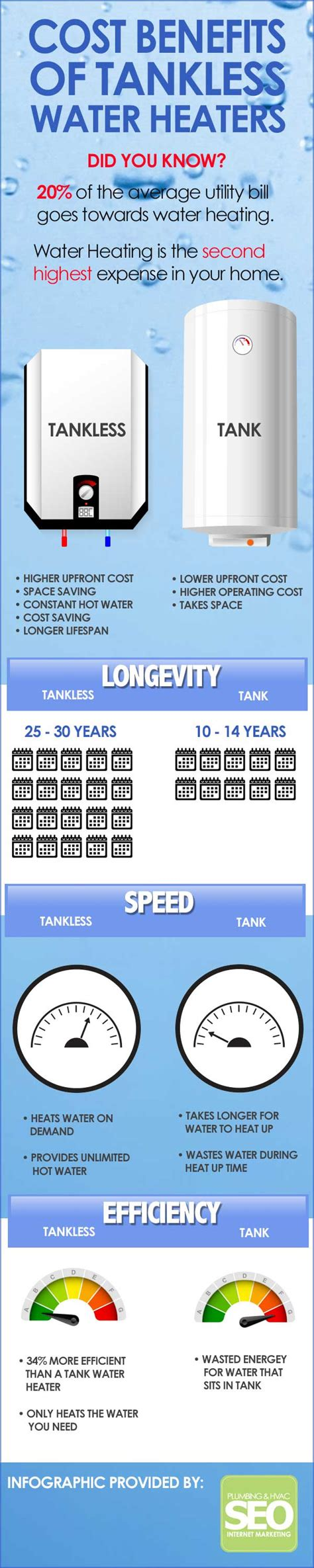 Infographic The Cost Benefits Of Tankless Water Heaters