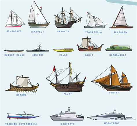 poster   types  boats illustrated  scale boating